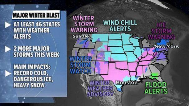 PHOTO: At least 46 states now have weather alerts due to this major winter blast and two more major storms to track.  (ABC News)