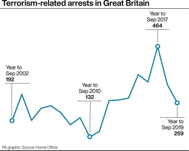 Terrorism-related arrests in Great Britain