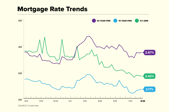 Mortgage Rate Trend Chart