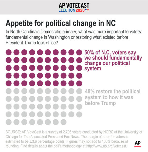 In North Carolina's Democratic primary, what was more important to voters: fundamental change in Washington or restoring what existed before President Trump took office?;