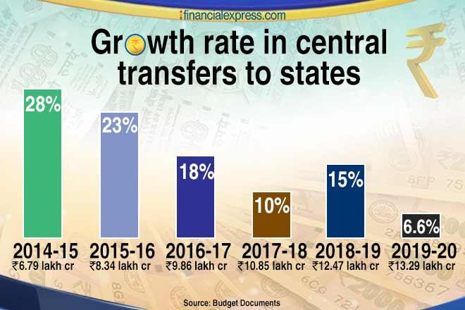 Finance Commission, Total Transfers to states, finance commission grants, central sector schemes, centrally sponsored schemes