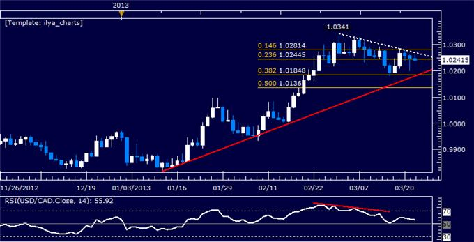 Forex_USDCAD_Technical_Analysis_03.22.2013_body_Picture_5.png, USD/CAD Technical Analysis 03.22.2013