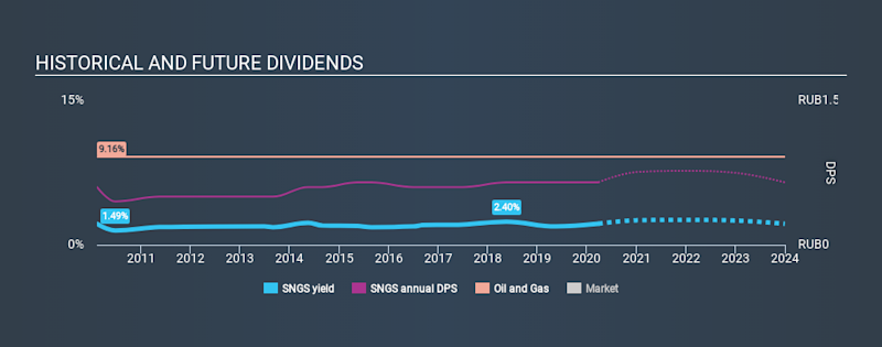 MISX:SNGS Historical Dividend Yield March 26th 2020