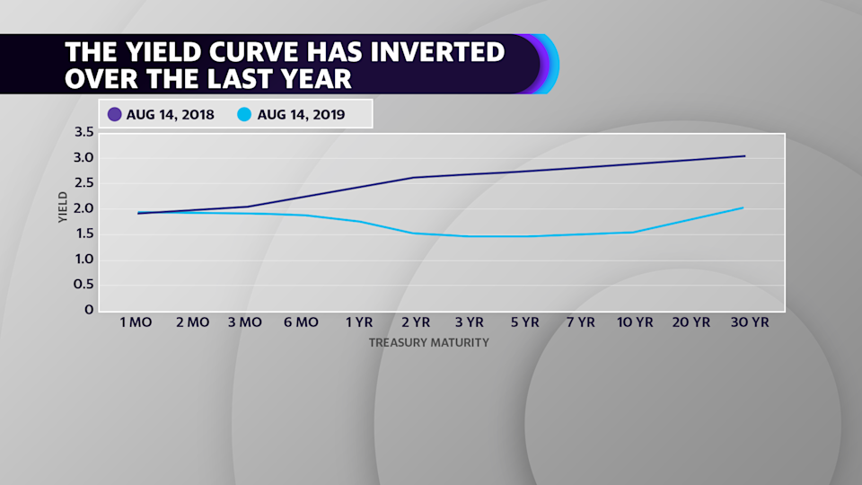 In August 2018, the yield curve resembled a more traditional upward slope. Source: U.S. Treasury