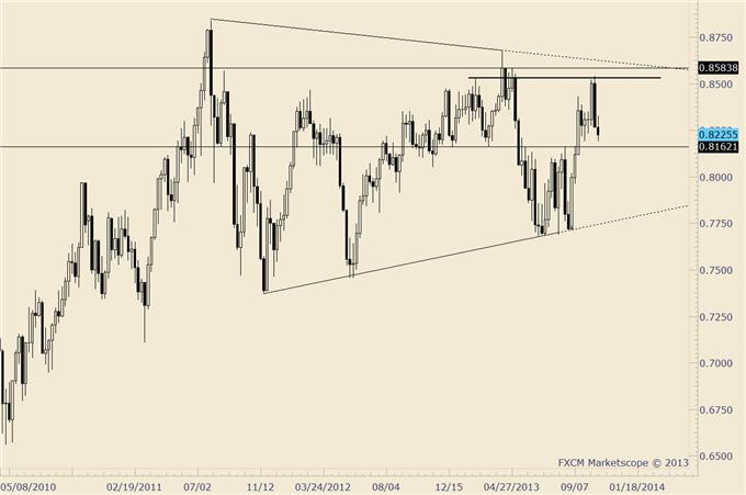Dollar_Rally_a_Harbinger_of_Things_to_Come_Here_are_Trade_Setups_body_nzdusd.png, Dollar Rally a Harbinger of Things to Come? Here are Trade Setups