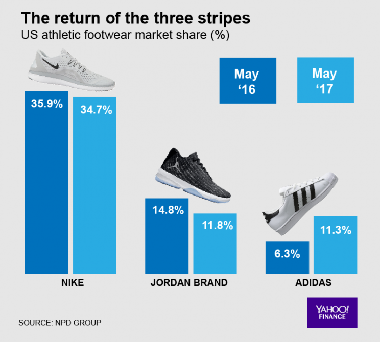 Adidas has nearly doubled its US sneaker market share — at