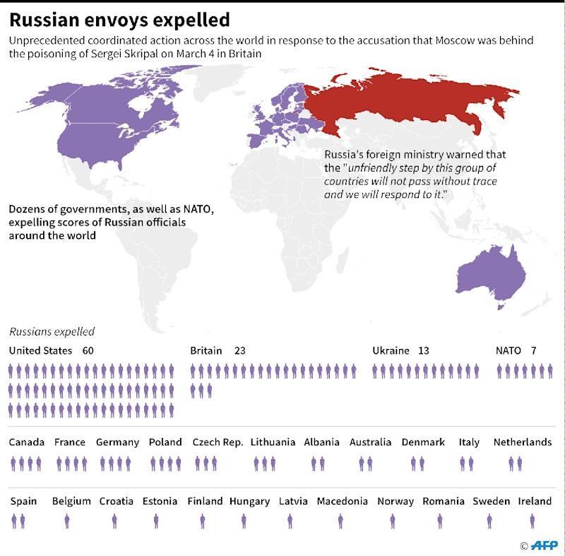 Graphic showing which countries have said they are expelling Russian officials in response to the Skripal poisoning case in Britain