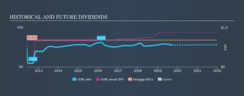 NYSE:ACRE Historical Dividend Yield, September 22nd 2019