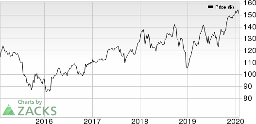 United Technologies Corporation Price, Consensus and EPS Surprise