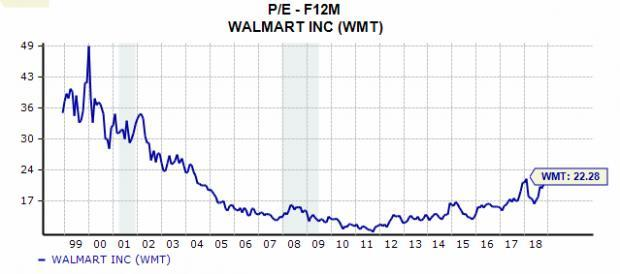 Shares of Walmart (WMT) have surged over the last six months and continued to climb recently even as the market fell. Clearly, it seems that investors have reason to be excited about Walmart at the moment. The question is will this continue?