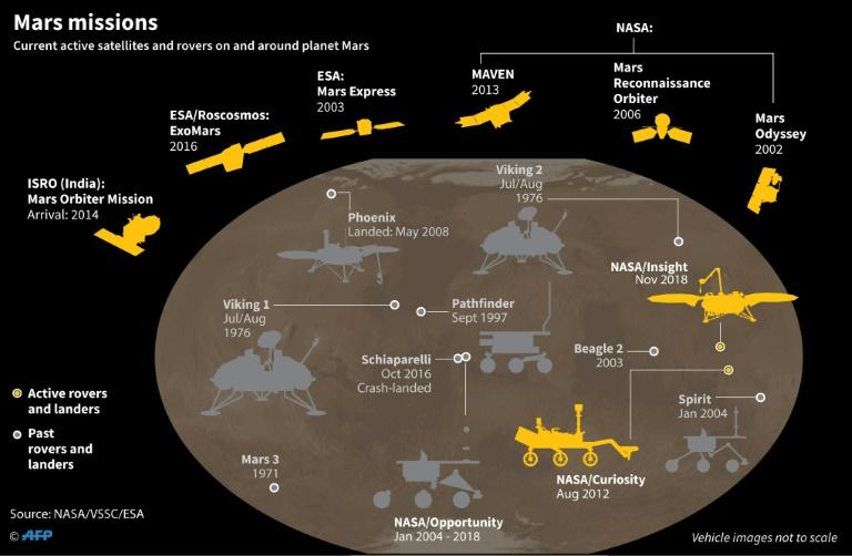 Graphic on current active satellites and rovers on and around planet Mars (AFP Photo/)