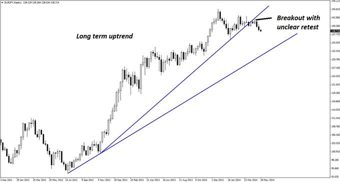 A break and potential second retest of the long-term EUR/JPY uptrend is evident on the pair's weekly chart.