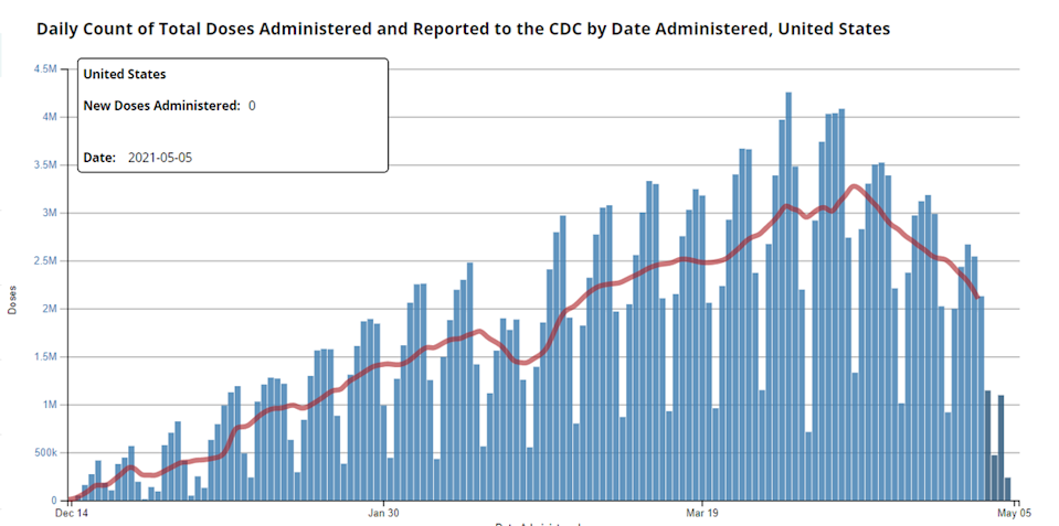 Daily COVID-19 vaccinations in the U.S.