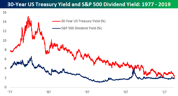 The 30-year Treasury yield fell below the S&P 500's dividend yield. (Bespoke Investment Group)