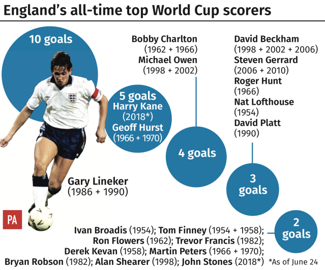 England's top World Cup goal scorers. (PA)