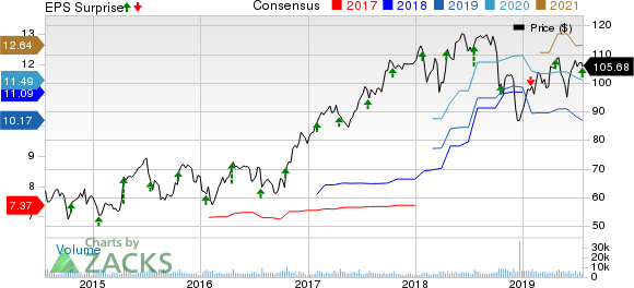 Celanese Corporation Price, Consensus and EPS Surprise