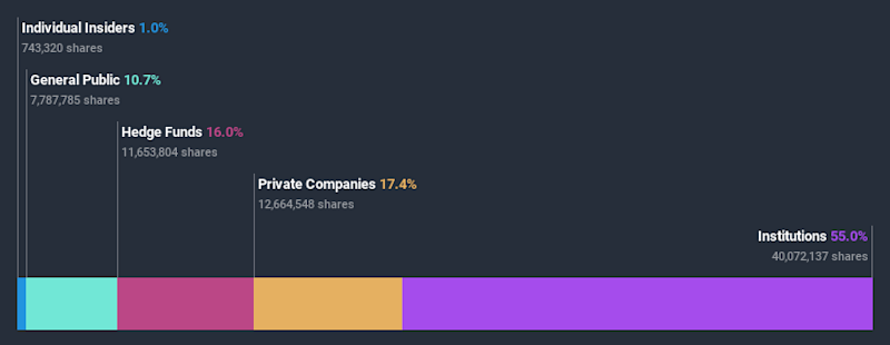 NYSE:GCP Ownership Breakdown July 8th 2020