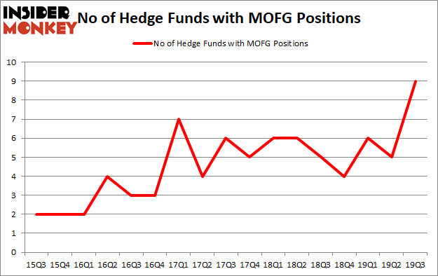 Is MOFG A Good Stock To Buy?