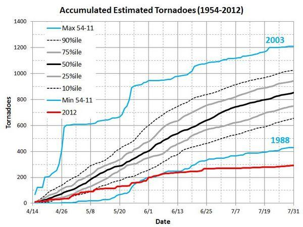Accumulated number of tornadoes from 15 April-31 July from 1954-2011 with 2012 compared to it.