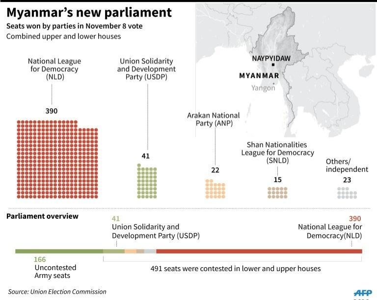 Graphic charting Myanmar's new parliament