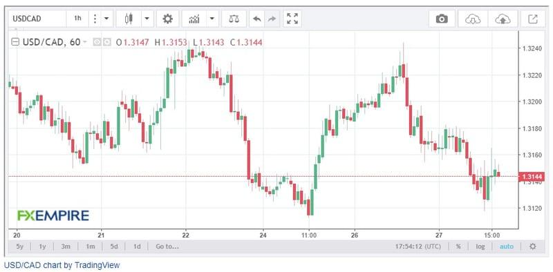USD/CAD Daily Price Forecast – Positive Crude Oil Price
