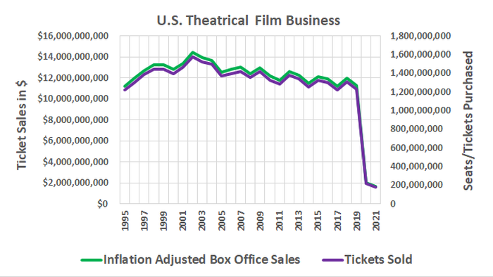 Chart showing that the U.S. film business has been shrinking since 2002.