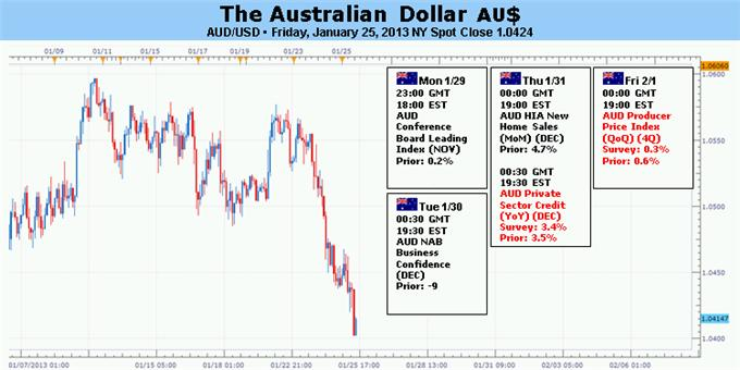 Forex_Analysis_Australian_Dollar_at_Risk_as_Market_Mood_Turns_Sour_body_Picture_5.png, Forex Analysis: Australian Dollar at Risk as Market Mood Turns Sour