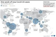 The last week in new Covid cases