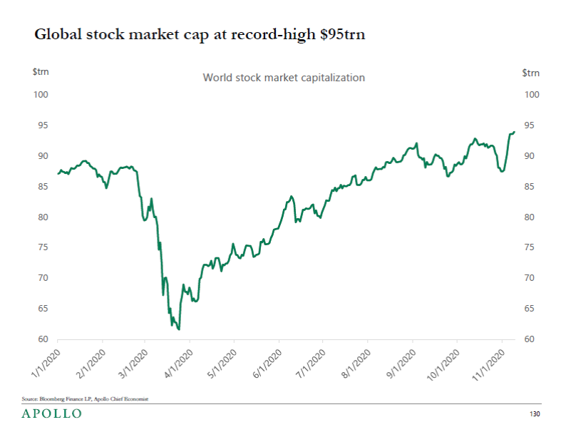 Despite a global pandemic, a global recession, and a highly uncertain future, global stocks are at a record high. (Source: Apollo Global Management)