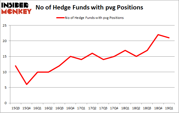 No of Hedge Funds with PVG Positions