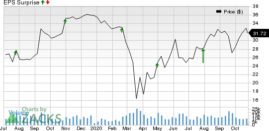 LKQ Corporation Price and EPS Surprise