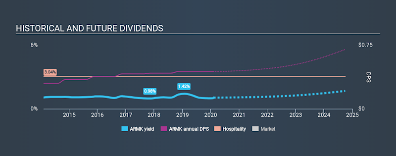 NYSE:ARMK Historical Dividend Yield, February 7th 2020