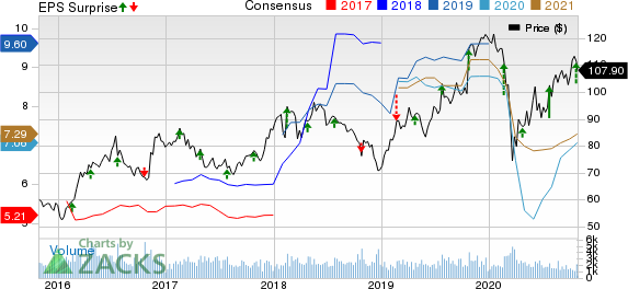 Reliance Steel  Aluminum Co. Price, Consensus and EPS Surprise