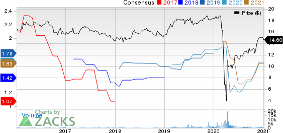Ellington Financial Inc. Price and Consensus