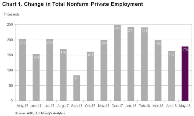 The number of private payrolls gained was disappointing.