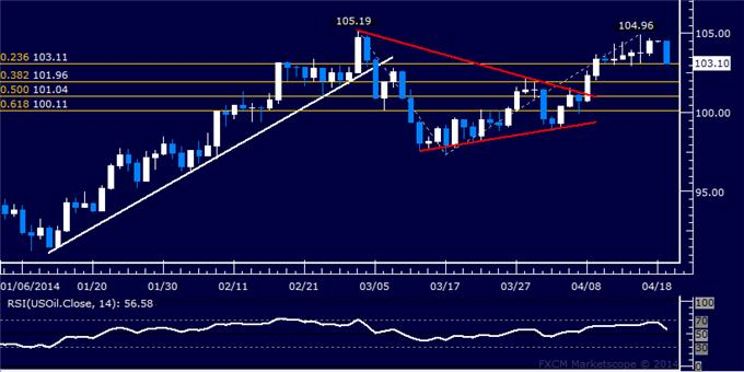 US Dollar Nears Technical Crossroads, Crude Oil Flounders Sub-105.00