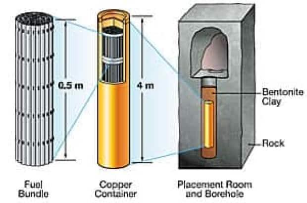 The NWMO plans to take spent nuclear fuel bundles encased in copper containers, then embed them in holes bored 500 metres below ground.