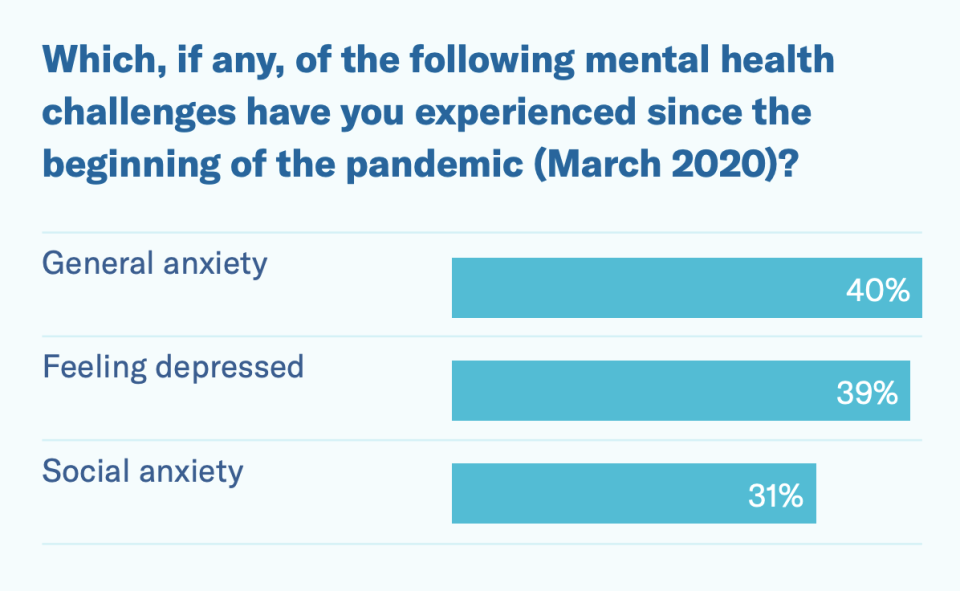40% of teenagers have experienced general anxiety since the beginning of the pandemic. (Chart: Child Mind Institute)