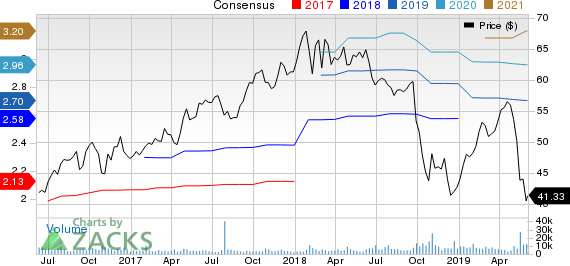 A. O. Smith Corporation Price and Consensus