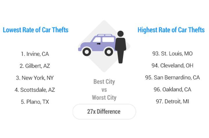 car thefts by city photo