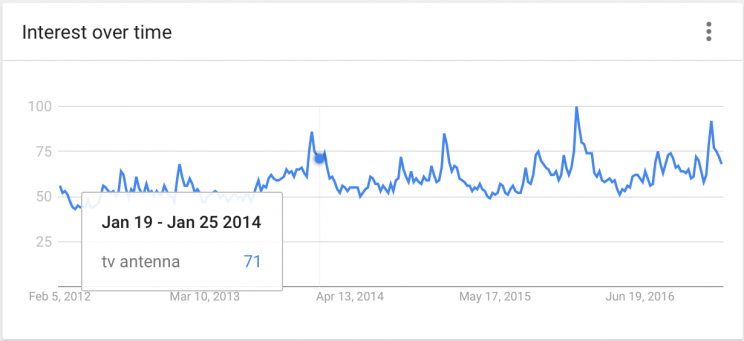 A screenshot of Google Trends shows interest pick up before New Year's Eve, and another small hump before the Super Bowl. Screenshot of Google Trends