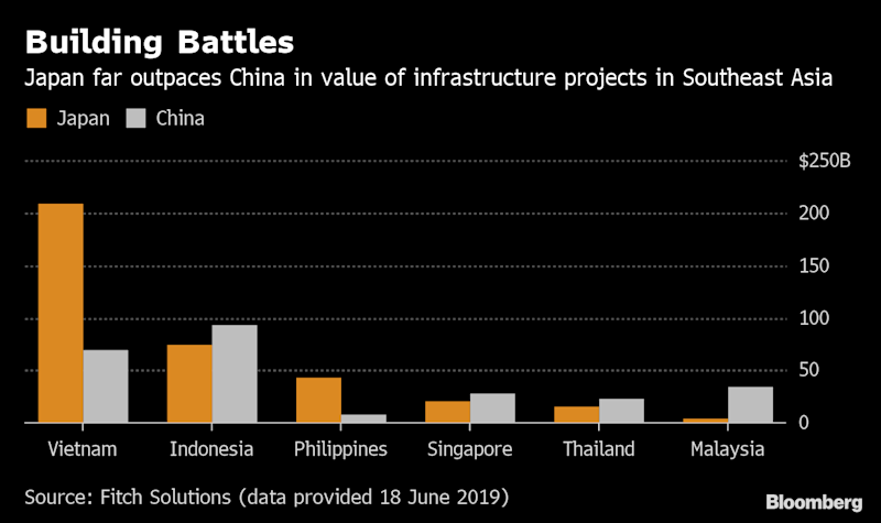 (Bloomberg) -- Japan is still winning the Southeast Asia infrastructure race against China, with pending projects worth almost one and a half times its rival, according to the latest data from Fitch Solutions.Japanese-backed projects in the region's six biggest economies -- Indonesia, Malaysia, Philippines, Singapore, Thailand, and Vietnam -- are valued at $367 billion, the figures show. China's tally is $255 billion.The figures underline both the rampant need for infrastructure development in Southeast Asia, as well as Japan's dominance over China, despite President Xi Jinping's push to spend on railways and ports via his signature Belt and Road Initiative. The Asian Development Bank has estimated that Southeast Asia's economies will need $210 billion a year in infrastructure investment from 2016 to 2030, just to keep up the momentum in economic growth.The latest Fitch figures, provided in an emailed response to Bloomberg, count only pending projects -- those at the stages of planning, feasibility study, tender and currently under construction. Fitch data in February 2018 put Japan's investment at $230 billion and China's at $155 billion.Vietnam is by far the biggest focus for Japan's infrastructure involvement, with pending projects worth $209 billion -- more than half of Japan's total. That includes a $58.7 billion high-speed railway between Hanoi and Ho Chi Minh City in Vietnam.For China, Indonesia is the primary customer, making up $93 billion, or 36%, of its overall. The prized project there is the Kayan River hydropower plant, valued at $17.8 billion.Across all of Southeast Asia and by number of projects, Japan also carries the day, though by a smaller margin: 240 infrastructure ventures have Japanese backing, versus 210 for China in all 10 Southeast Asian economies.To contact the reporter on this story: Michelle Jamrisko in Singapore at mjamrisko@bloomberg.netTo contact the editor responsible for this story: Nasreen Seria at nseria@bloomberg.netFor more arti