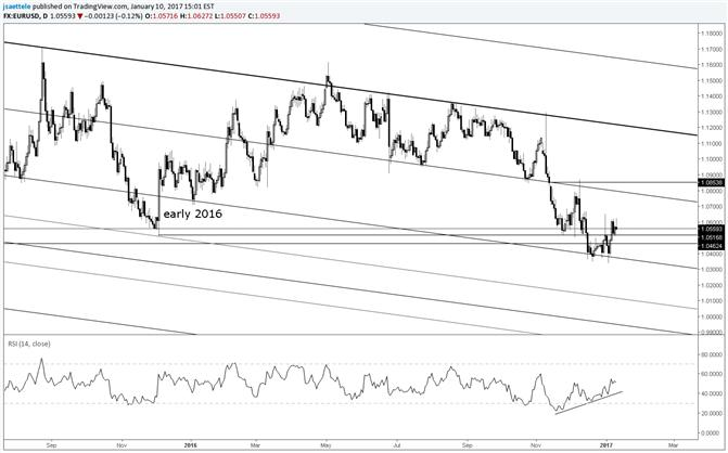 EUR/USD Trying to Form a Base; Could Get Sloppy Near Term