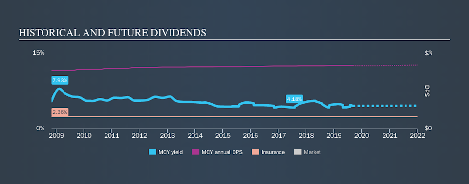 NYSE:MCY Historical Dividend Yield, September 6th 2019