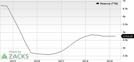 Symantec Corporation Revenue (TTM)