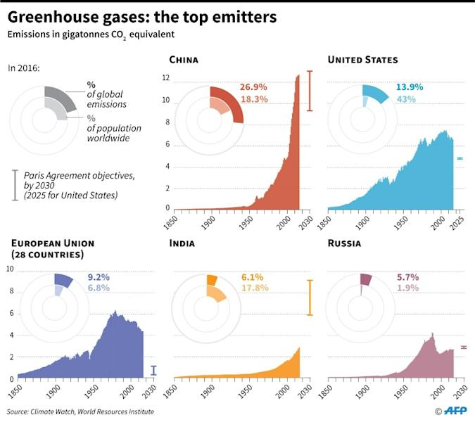 Trends in greenhouse gas emissions since 1850 for top emitters, detailed figures for 2016
