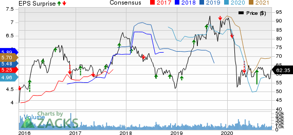 Tyson Foods, Inc. Price, Consensus and EPS Surprise