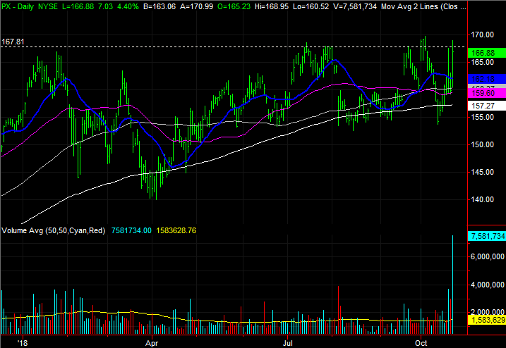 3 Big Stock Charts for Tuesday: Western Union (WU), Praxair (PX) and Activision Blizzard (ATVI)