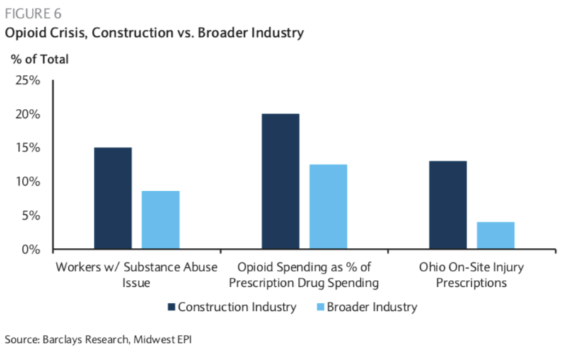 Opioids account for 20% of spending in the construction industry. (Photo: screenshot/Barclays)