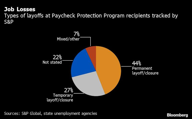 Over 150 Firms That Got U.S. Relief Aid Plan Layoffs, S&P Says